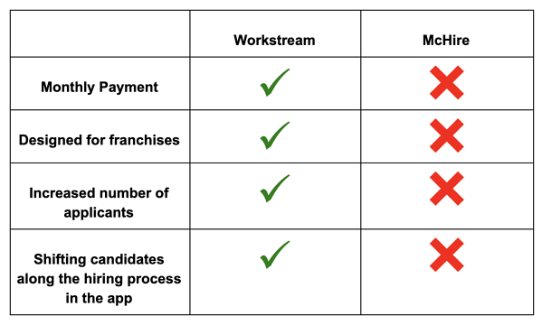 Workstream vs McHire features