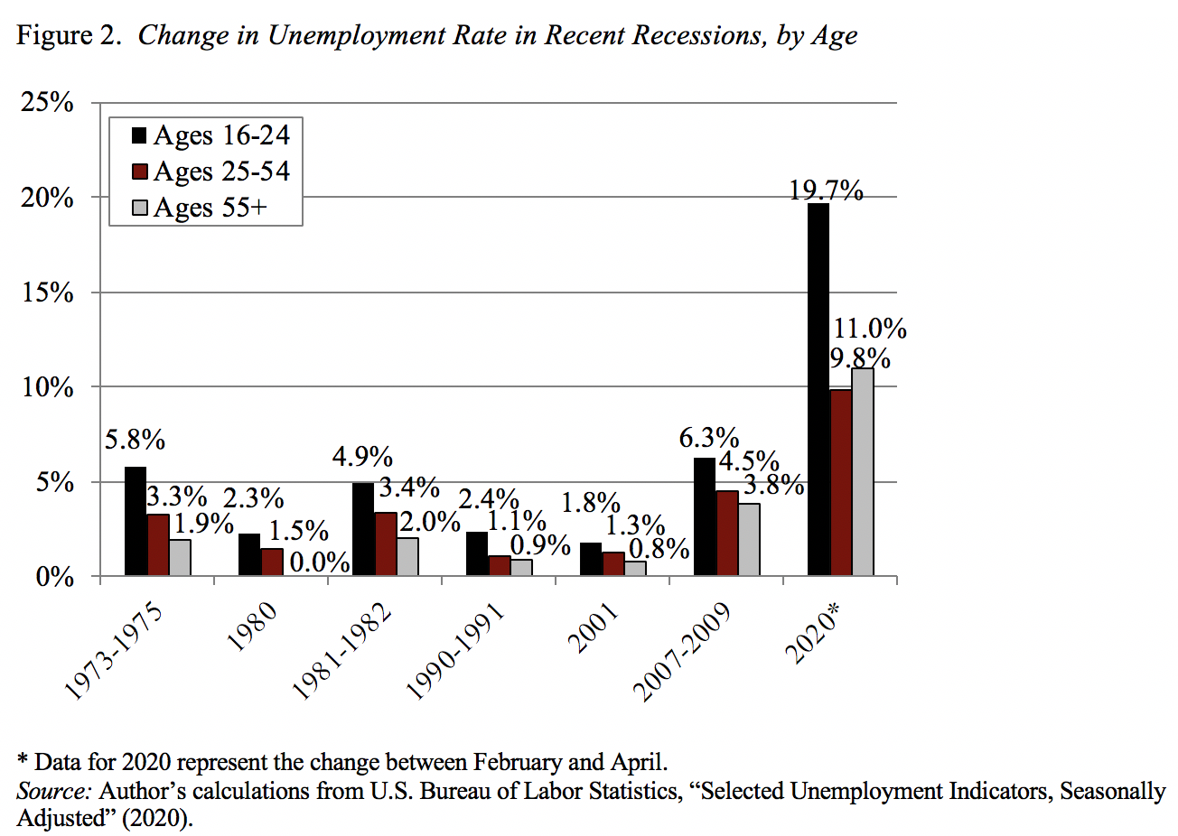 Marketwatch graph on change in unemployment rate in recent recessions by age