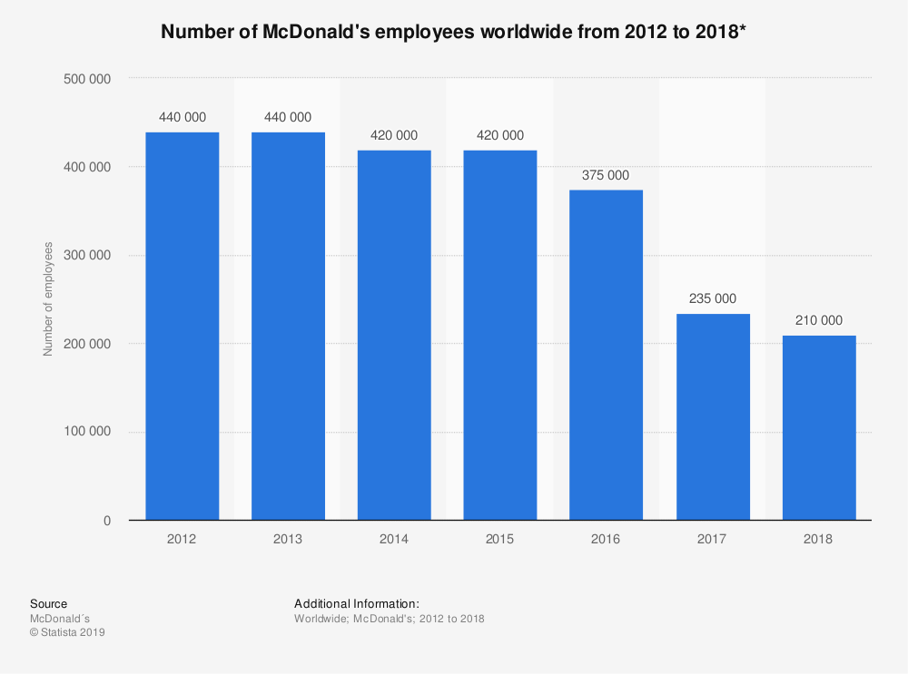 statistic_id819966_number-of-mcdonalds-employees-worldwide-2012-2018